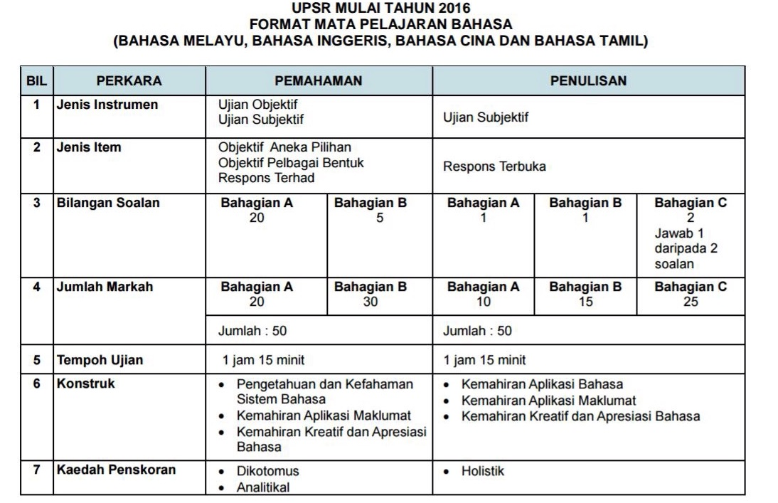 New Format For UPSR 2016
